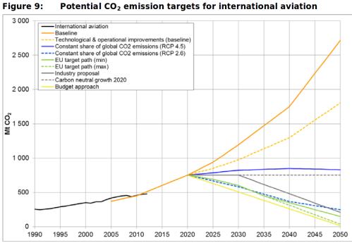 aviation CO2 emissions