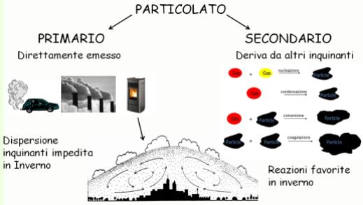 formazione-particolato
