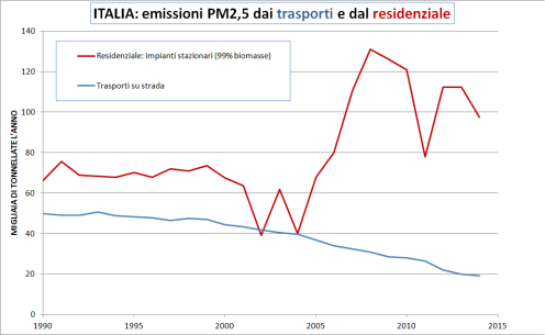 italia-emissioni-pm25-strada-e-residenziale