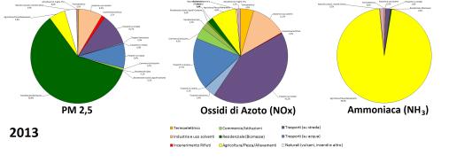 pm25-composti-azotati-per-sorgente-2013_ver3