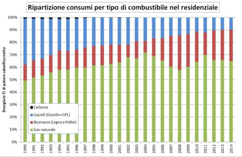storico-consumi-per-combustibile