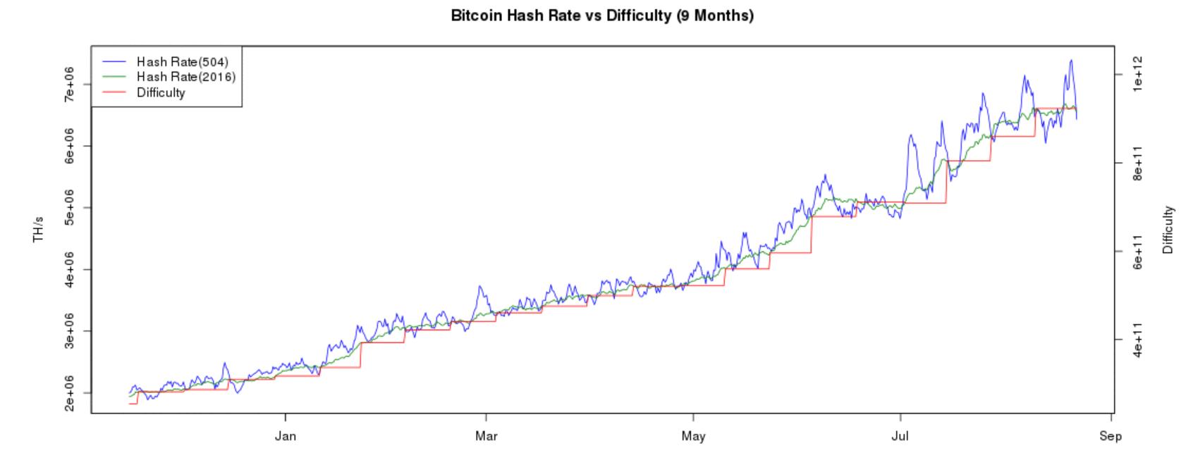potenza di calcolo della rete bitcoin