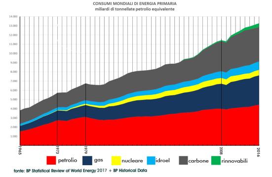 consumo mondiale energia primaria